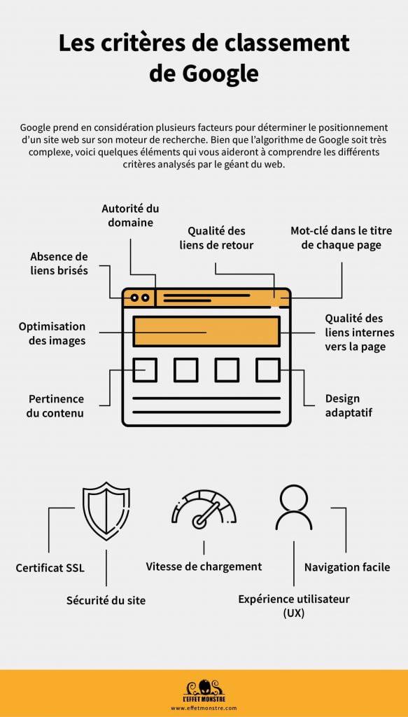 Agence de positionnement web Google à Québec - Effet Monstre