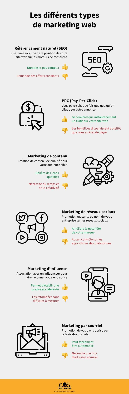 Les différents types de marketing web