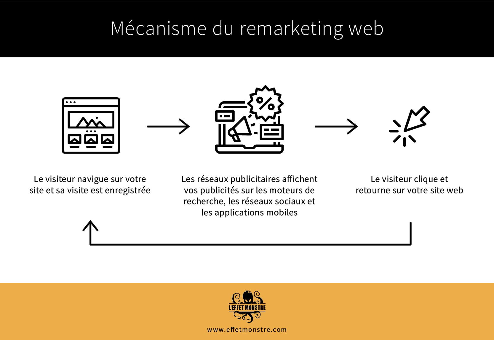 Annonce remarketing